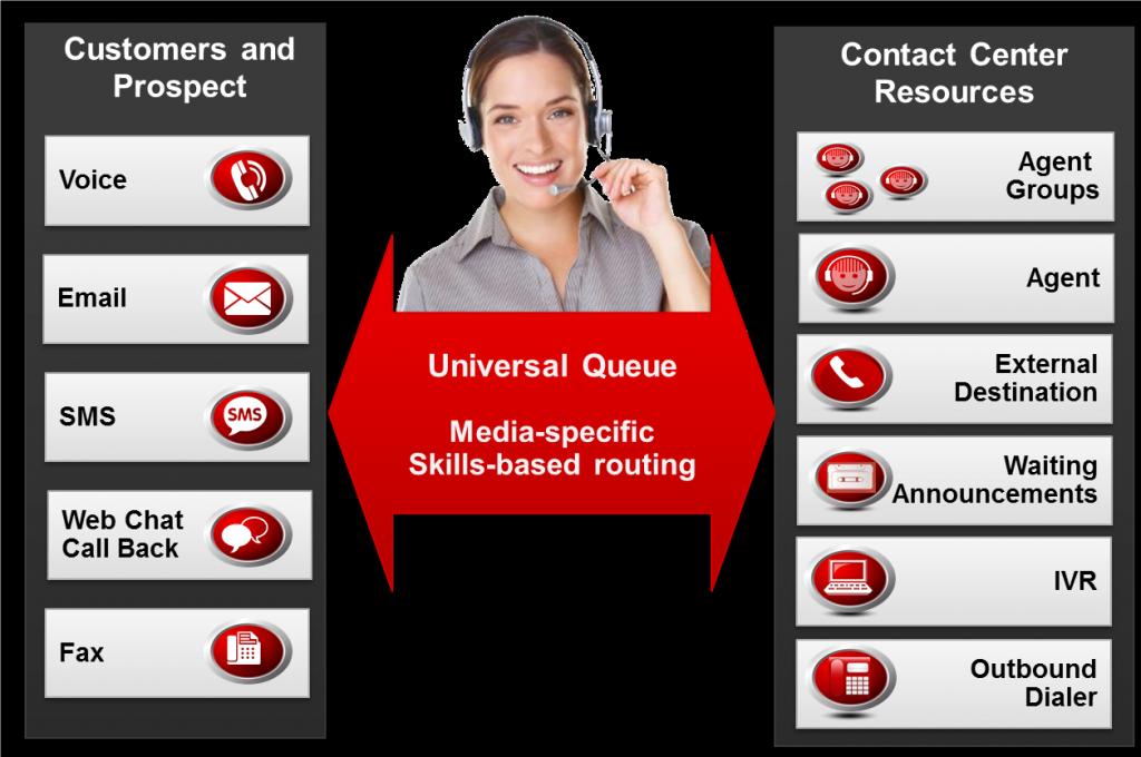 Avaya Contact Center Select